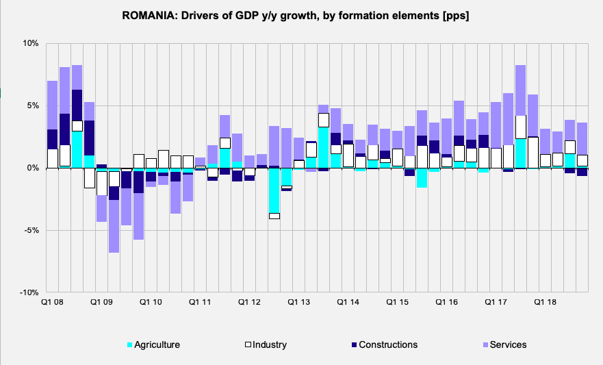 Romania GDP growth formation