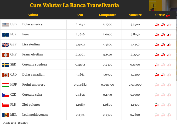 Picture of Banca Transilvania's exchange rate including cherries