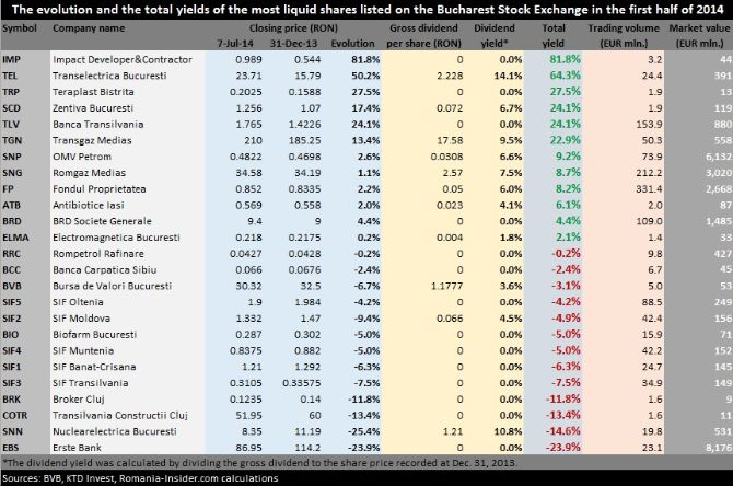 Top gains on BVB in H1 2014