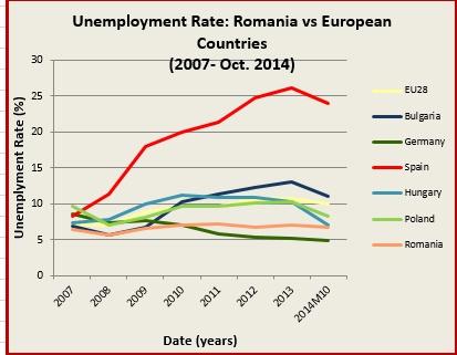 unemployment EU