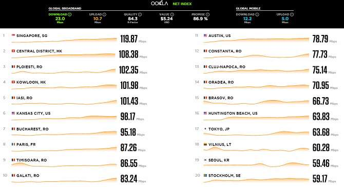 Romania has 9 of the world's top 15 cities with fastest broadband ...