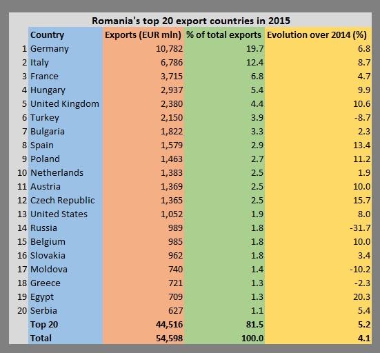 Romania - exports in 2015