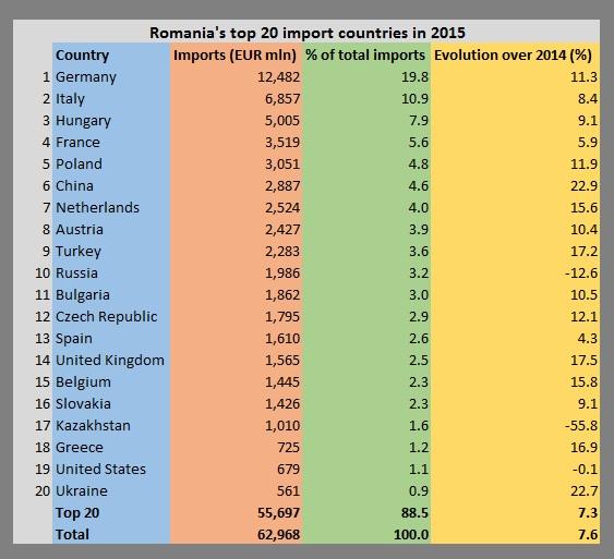 Romania - imports in 2015